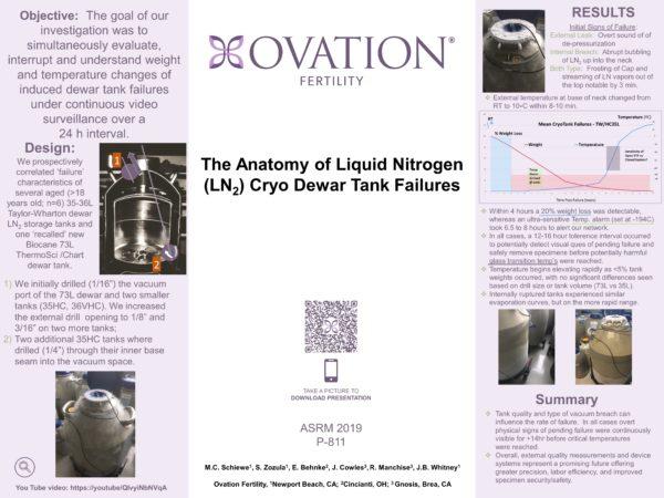 The Anatomy of Liquid Nitrogen (LN2) Cryo Dewar Tank Failures
